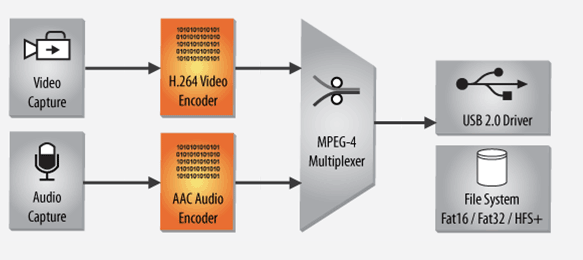 iRecord H.264 and AAC encoding